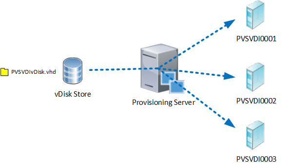 Hive USX with Citrix Provisioning Services (PVS), Better Together