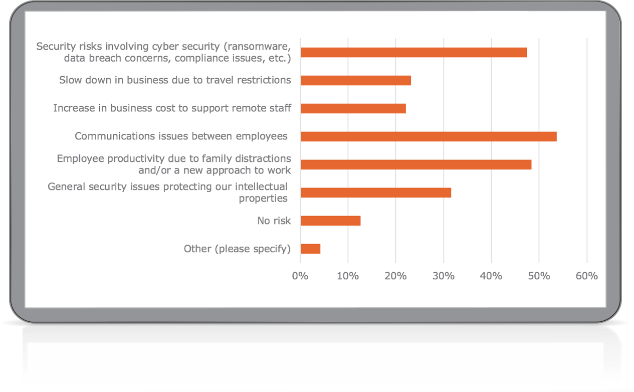 85% of IT Organizations Fear Increased Risk Exposure Due to Work-from-Home